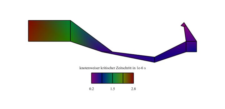 Benchmark-Problem Zeitschrittermittlung verzerrtes Netz (c)