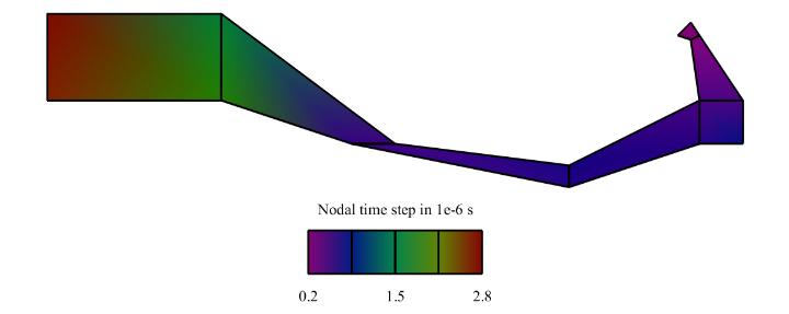 Benchmark problem time step estimate distorted mesh