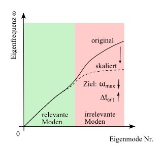 selektive Massenskalierung (c)