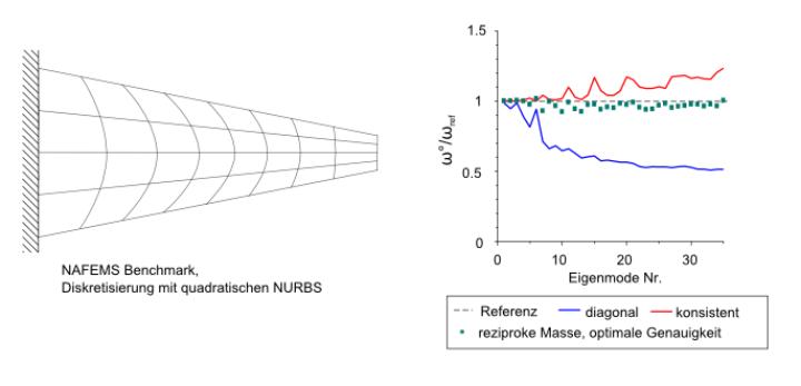 Eigenfrequenz-Benchmark (c)