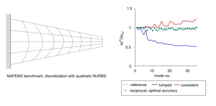 Eigenfrequency benchmark