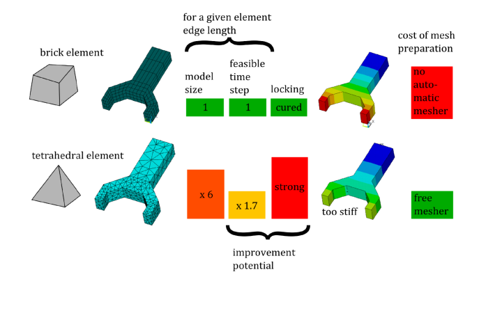 four- and three-noded finite elements (c)