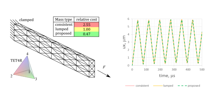 Inertia scaling tetrahedral Allman rotations