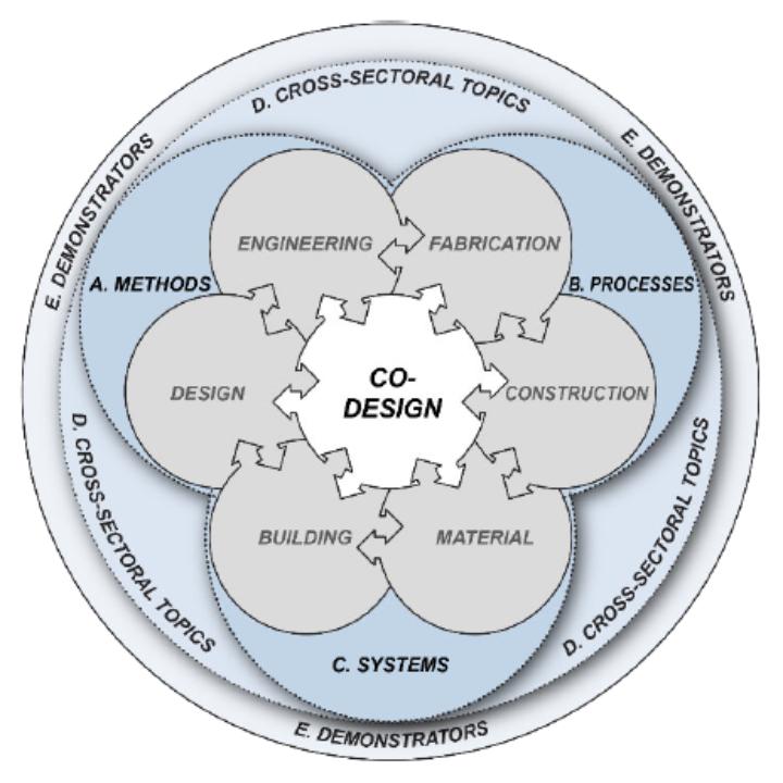 EXCIntCDC_co-design