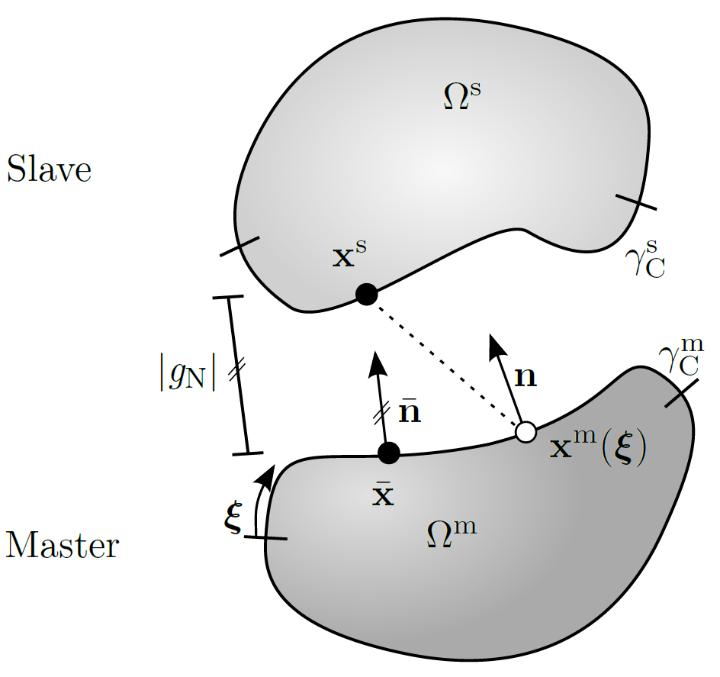 Abstand Momentankonfiguration IGA Kontakt (c)