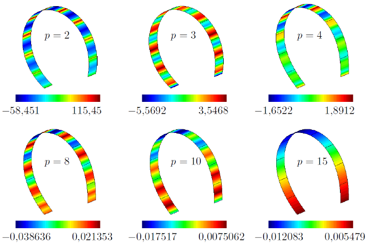Snap-through of cylindrical segement, RM-hd-MD shell elements, various polynomial oder