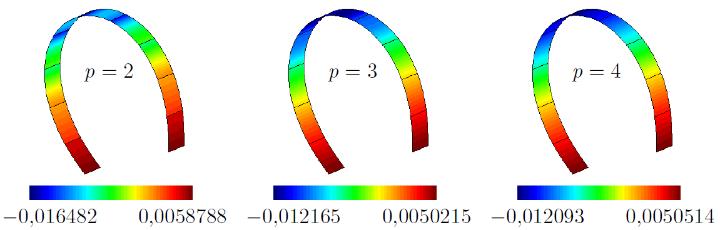 Bogendurchschlagen mit RM-hd-MD-Schalenelementen, variabler Polynomgrad (c)
