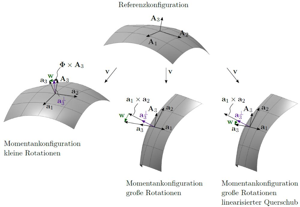 Isogeometrische finite elemente f r schalen institut f r for Kleine baustatik