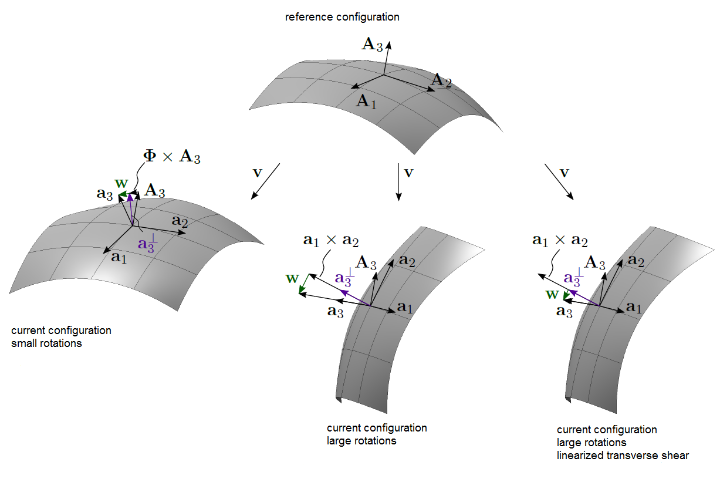 shear deformable shell formulation with hierarchic rotations (RM-hr)